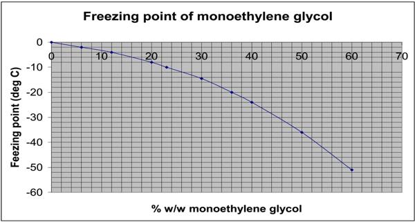freezing-point-of-monoethylene-glycol