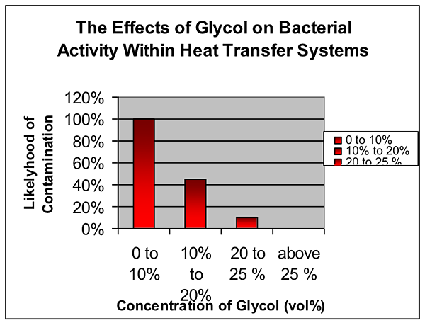 effect-of-glycol-on-bacterial-activity-within-heat-transfer-systems