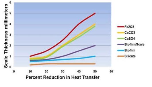 Heat-transfer-problems