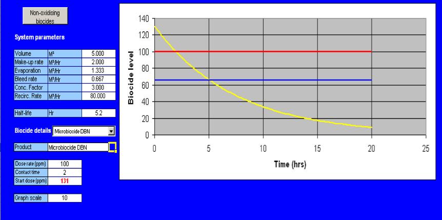 non-oxidising-biocides-system-parameters